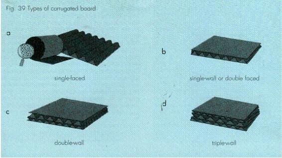 Phân biệt các loại tấm sóng carton
